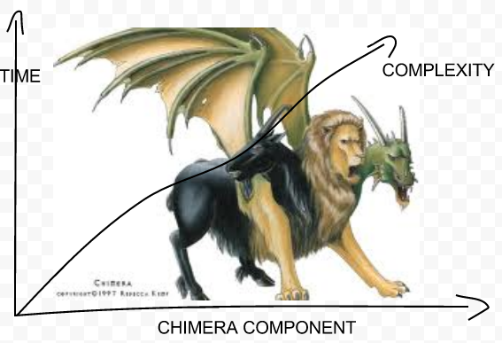 chimeragraph