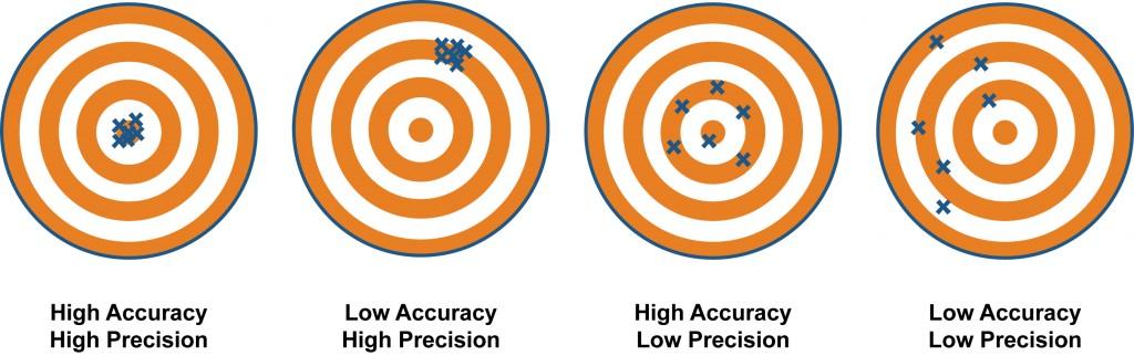 Accuracy-vs-precision1