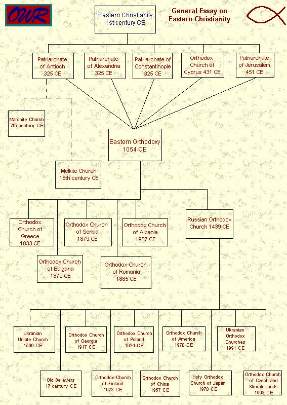 orth-church-timeline