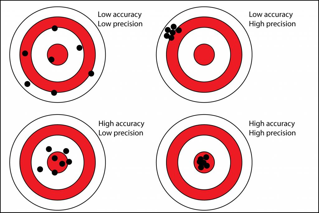 precision_accuracy