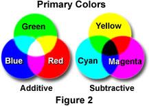 primarycolorsfigure2