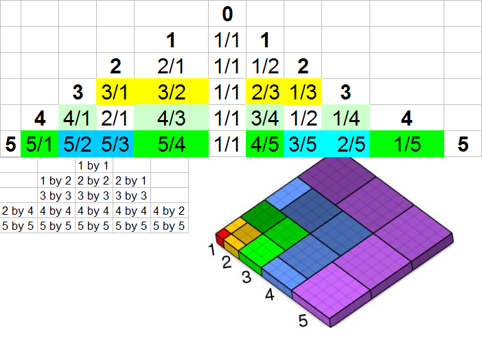 same-chart
