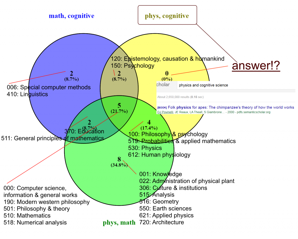 phys-cog-math-venn_3_labels