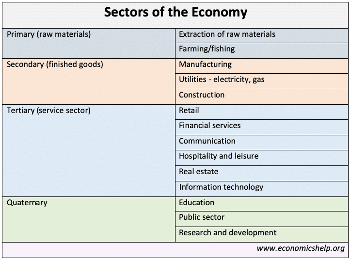 sectors-of-the-economy[1]