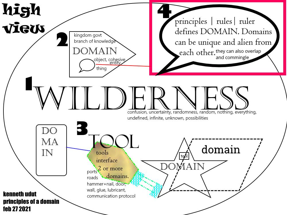 wilderness-layered