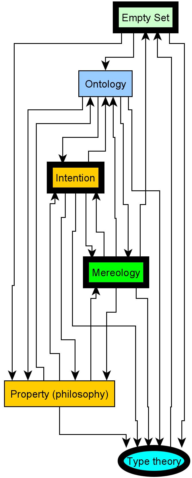 Empty_set_to_Type_theory