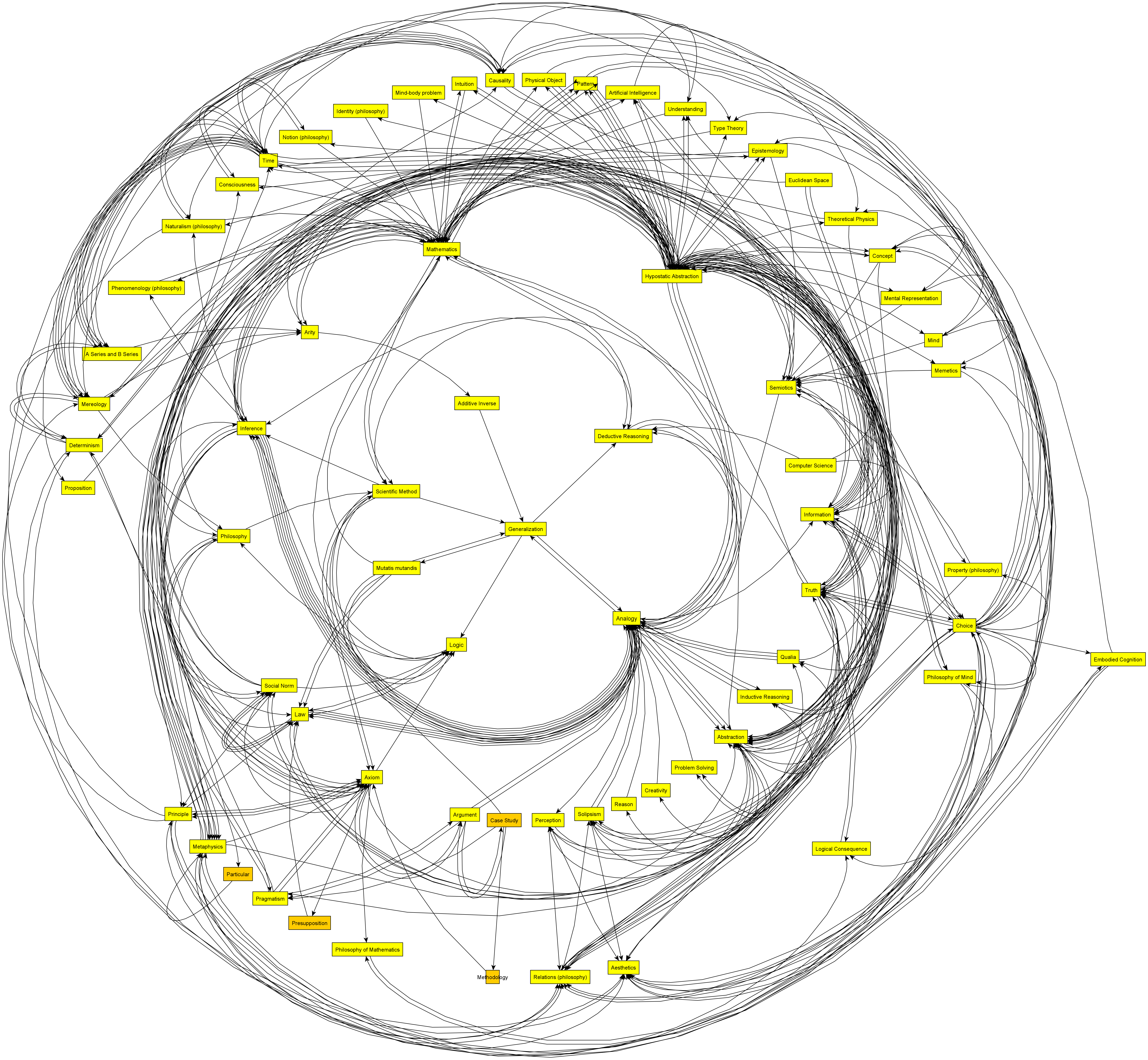GENERALIZATION_principles-of-a-domain-by-wikipedia-six-degrees_radial3_grouped_hierarchy4
