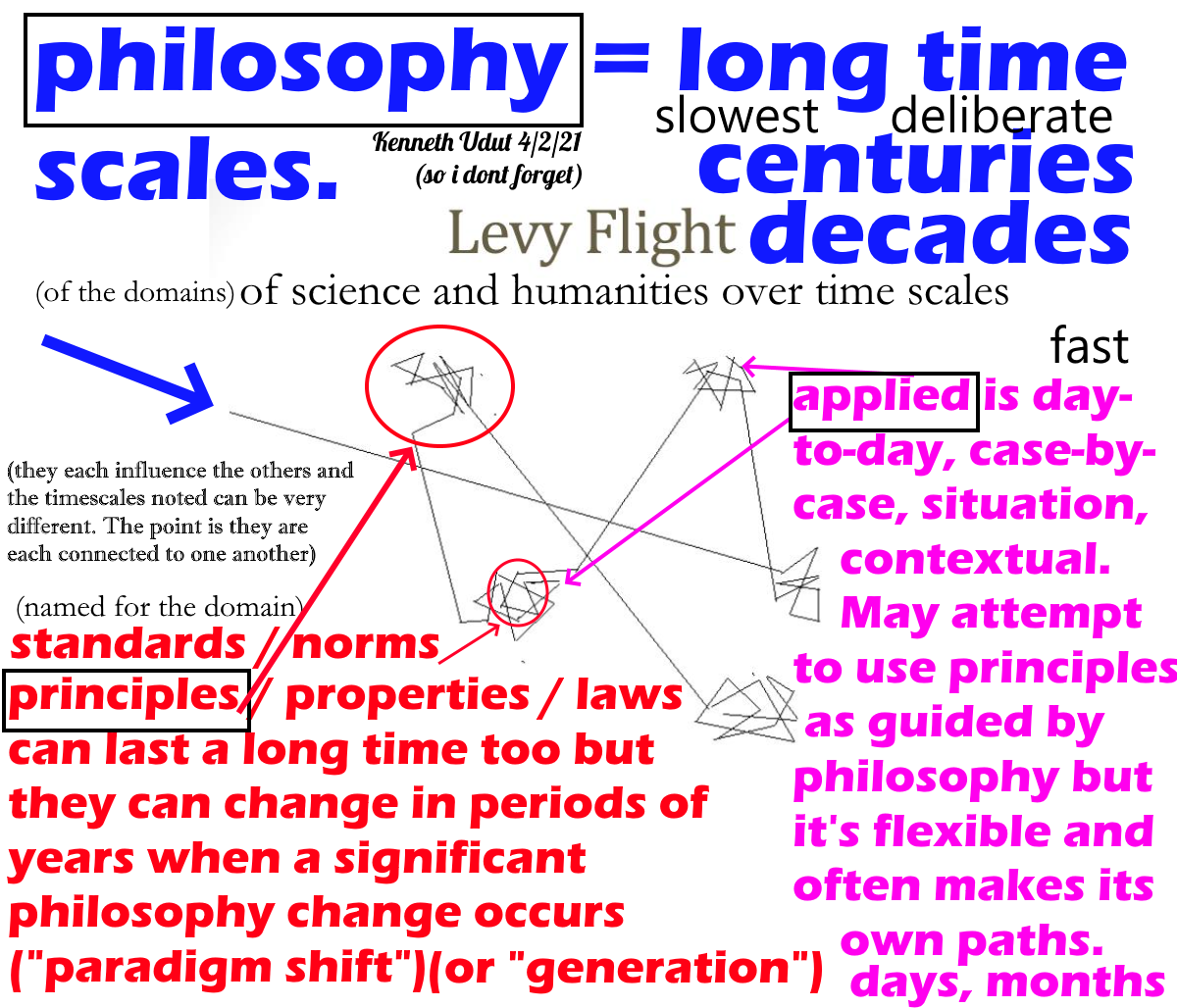 time-scales-philosophy-principles-applied