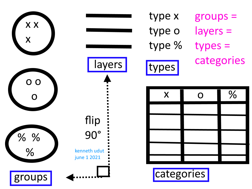 groups-layers
